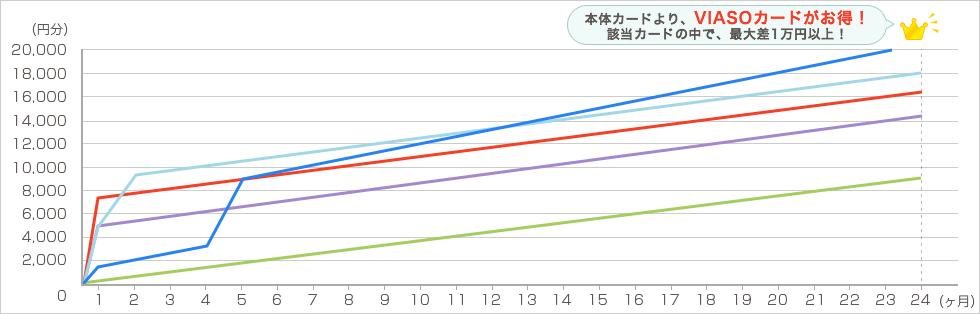 amazon 毎月4万円で2年間利用した場合 グラフ1