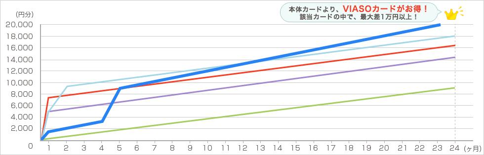 amazon 毎月4万円で2年間利用した場合 グラフ2