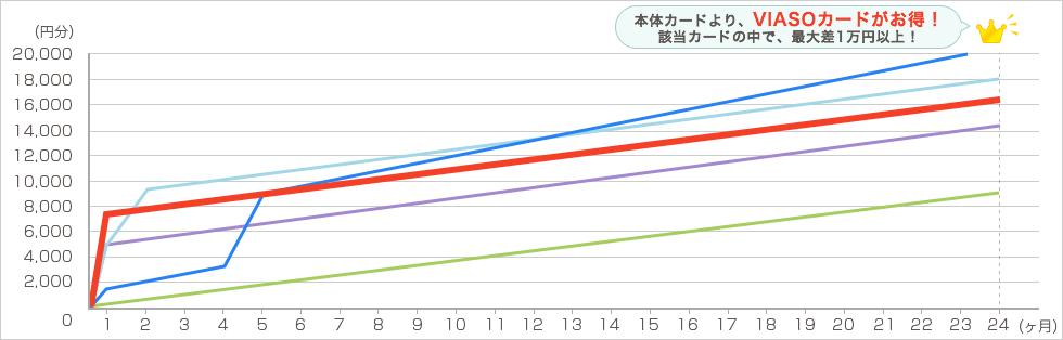 amazon 毎月4万円で2年間利用した場合 グラフ3