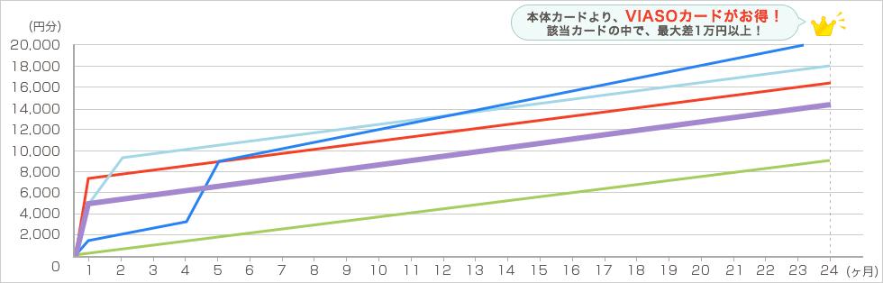 amazon 毎月4万円で2年間利用した場合 グラフ4