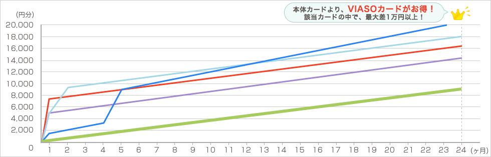 amazon 毎月4万円で2年間利用した場合 グラフ5