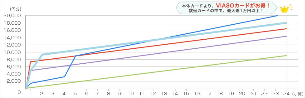 amazon 毎月4万円で2年間利用した場合 グラフ6