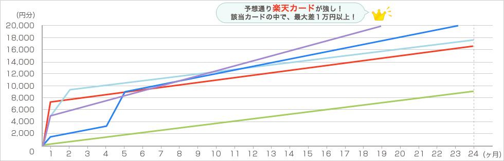 楽天 毎月4万円で2年間利用した場合 グラフ1