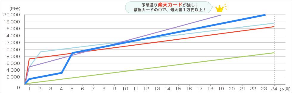 楽天 毎月4万円で2年間利用した場合 グラフ2