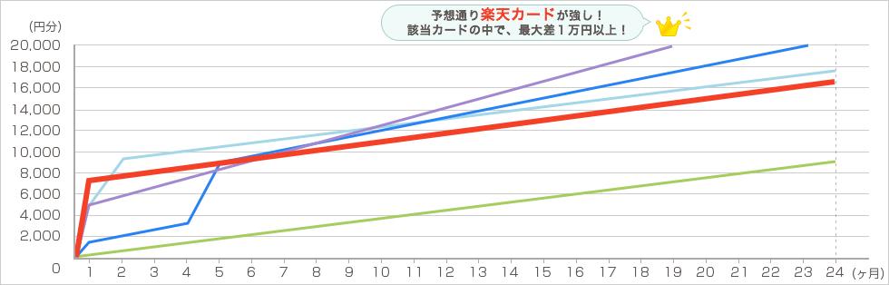 楽天 毎月4万円で2年間利用した場合 グラフ3