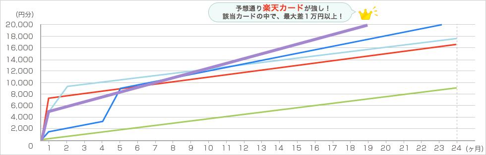 楽天 毎月4万円で2年間利用した場合 グラフ4