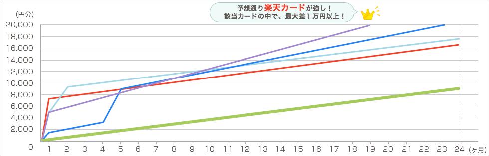 楽天 毎月4万円で2年間利用した場合 グラフ5