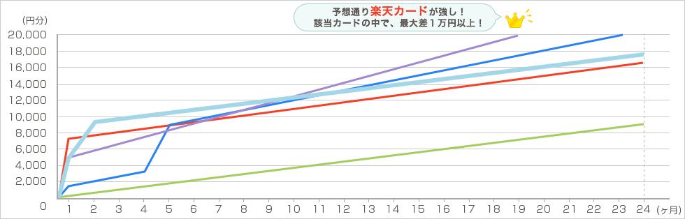 楽天 毎月4万円で2年間利用した場合 グラフ6