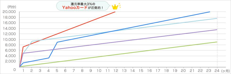 YAHOO!ショッピング 毎月4万円で2年間利用した場合 グラフ1