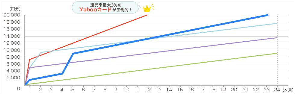 YAHOO!ショッピング 毎月4万円で2年間利用した場合 グラフ2