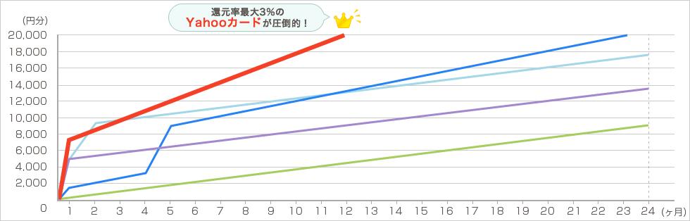 YAHOO!ショッピング 毎月4万円で2年間利用した場合 グラフ3