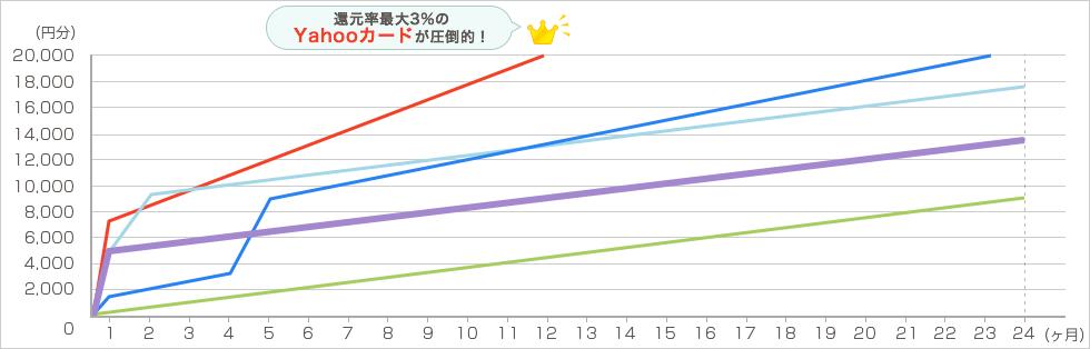 YAHOO!ショッピング 毎月4万円で2年間利用した場合 グラフ4