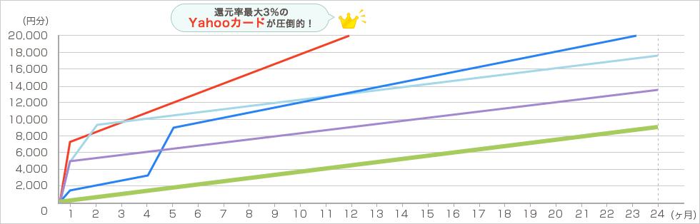 YAHOO!ショッピング 毎月4万円で2年間利用した場合 グラフ5