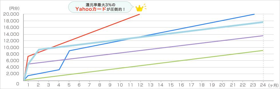 YAHOO!ショッピング 毎月4万円で2年間利用した場合 グラフ6