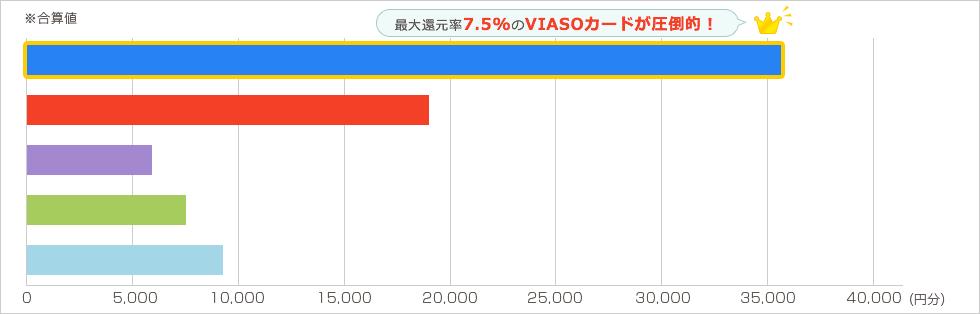 Expedia 年2回各10万円を年2回利用した場合 グラフ2
