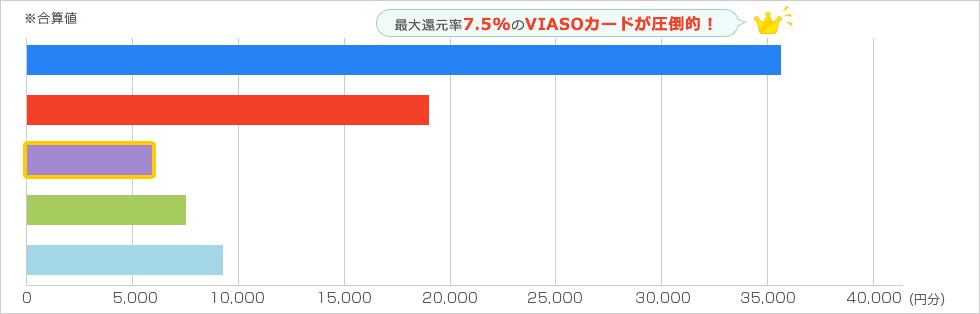 Expedia 年2回各10万円を年2回利用した場合 グラフ4