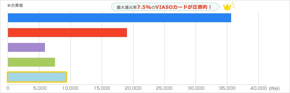 Expedia 年2回各10万円を年2回利用した場合 グラフ6