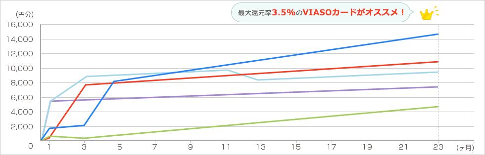 Groupon 年6回各2万円を2年間利用した場合 グラフ1
