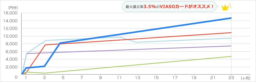 Groupon 年6回各2万円を2年間利用した場合 グラフ2