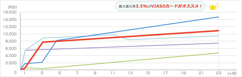 Groupon 年6回各2万円を2年間利用した場合 グラフ3