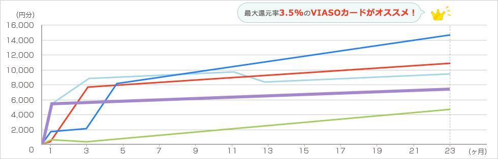 Groupon 年6回各2万円を2年間利用した場合 グラフ4