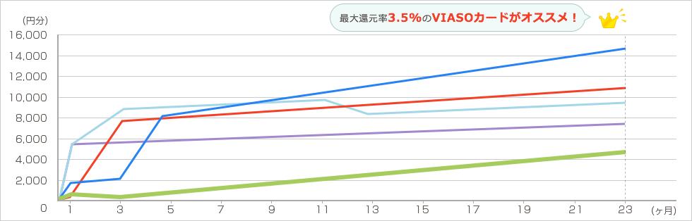 Groupon 年6回各2万円を2年間利用した場合 グラフ5