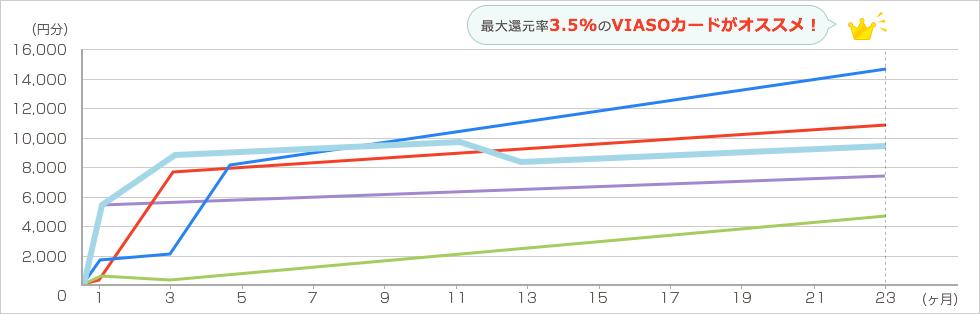 Groupon 年6回各2万円を2年間利用した場合 グラフ6